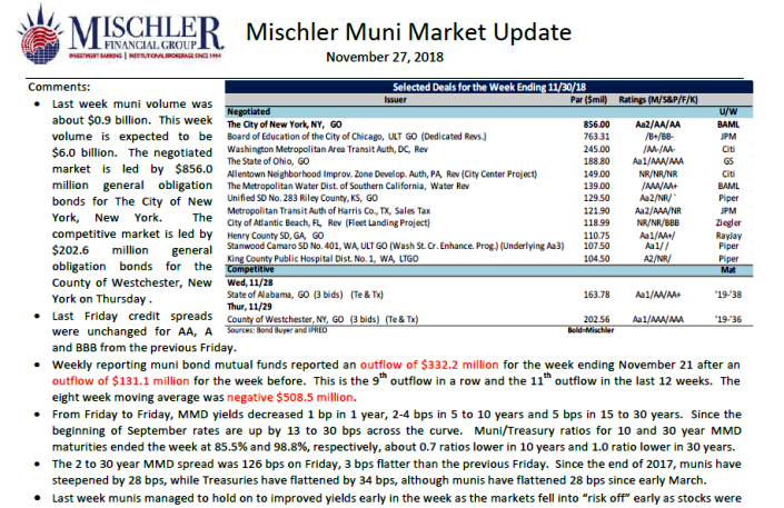 Muni Market Outlook Week of Nov 26: A New York State of Mind