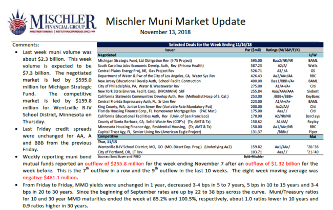 Muni Market New Issues Scheduled Week of Nov 13