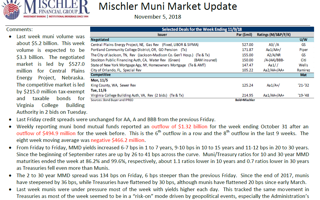 Muni Market Debt Offerings Scheduled for Week of November 5, 2018