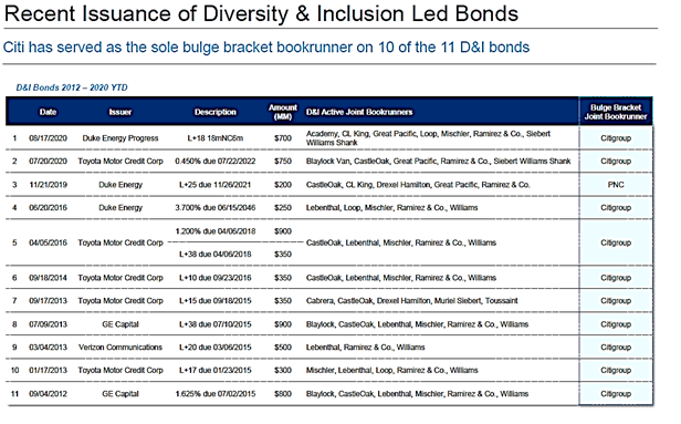 citigroup diversity inclusion thought leader debt market
